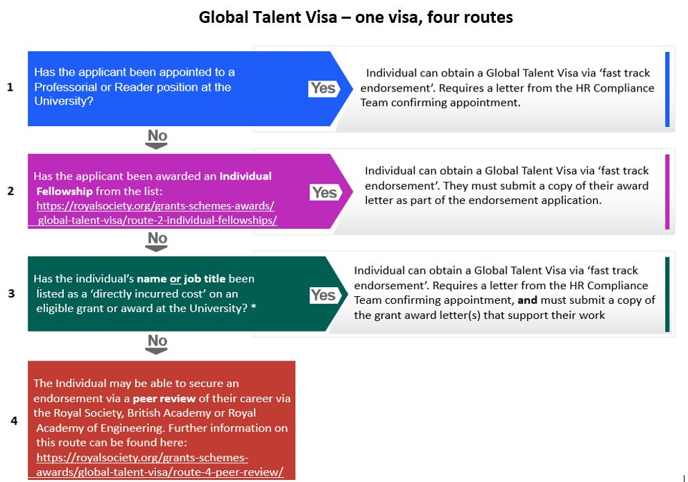 Global Talent visa - one visa, four routes