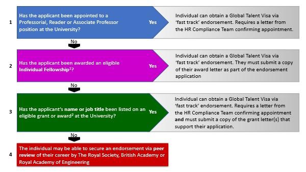 Global Talent visa - one visa, four routes